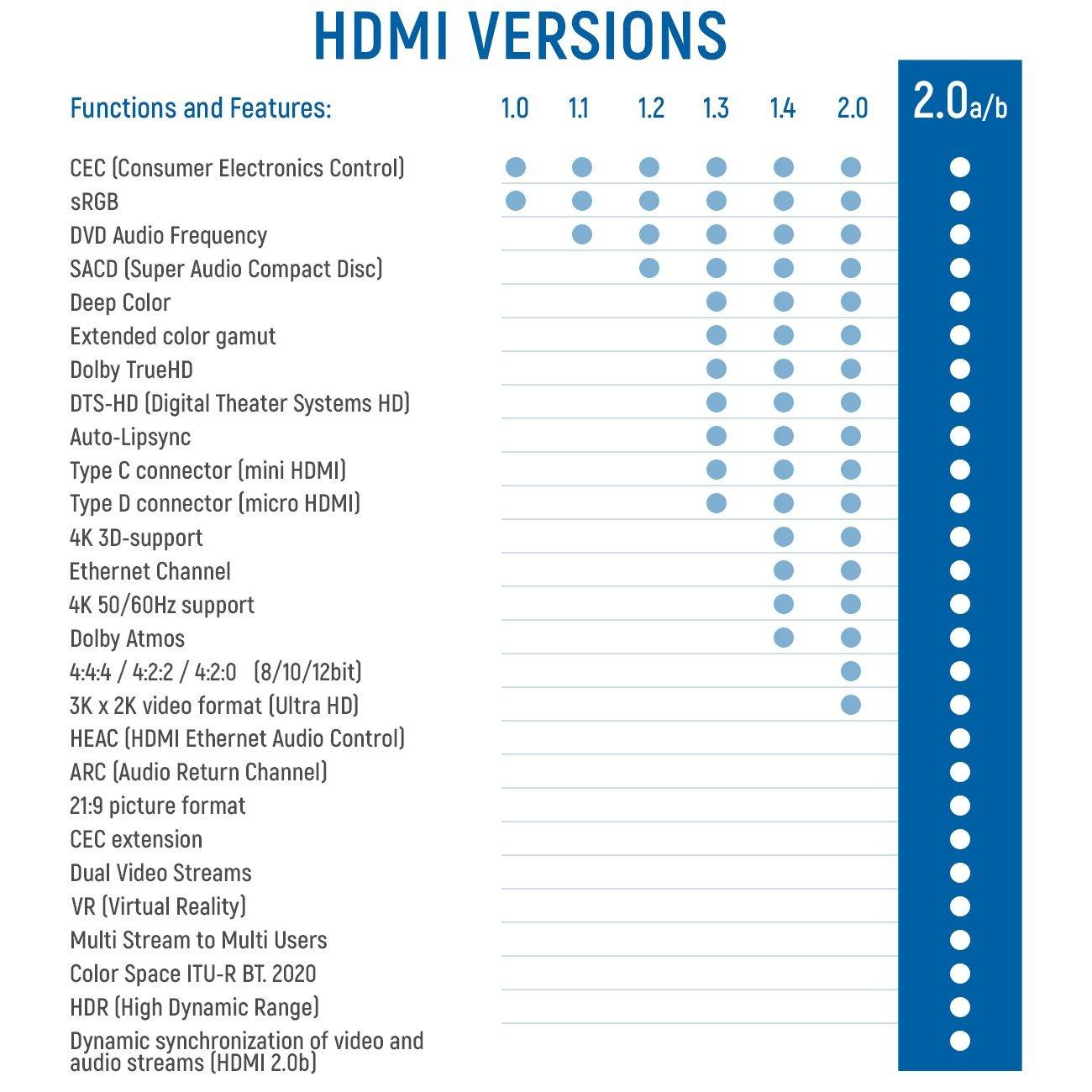 Deleycon Hdmi Kabel 20 High Speed Mit Ethernet Schwarz 15meter Suport 1080p 14a Kompatibel Neuster Standard Arc 3d 4k Ultra Hd 2160p