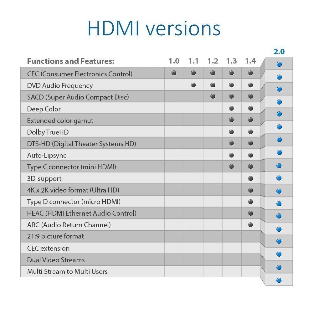Deleycon Hdmi Kabel 20 High Speed Mit Ethernet Wei 11 15meter Suport 1080p 14a Kompatibel Neuster Standard Arc 3d 4k Ultra Hd 2160p